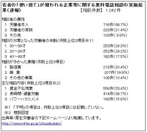 厚生労働省調査png
